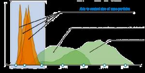 narrow-size-distribution