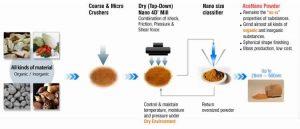 process-of-4D-dry-nano-pulv